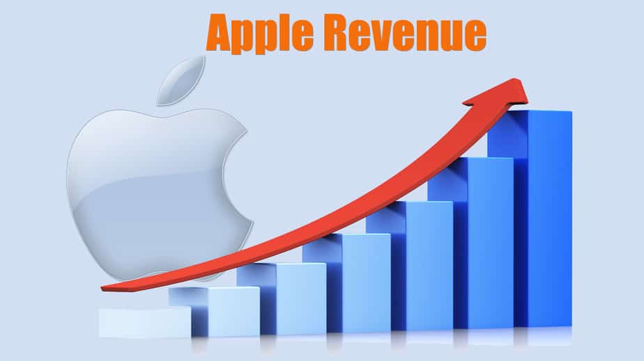 Apple revenue || Apple core value