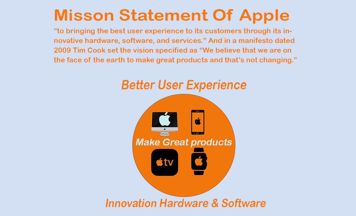 Mission Statement for Apple . Apple Mission & Vision Statement Analysis